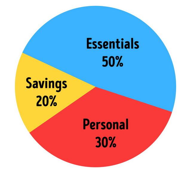 tetapkan anggaran pengeluaran dan patuhi